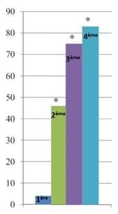graphique-LPG-pourcentage