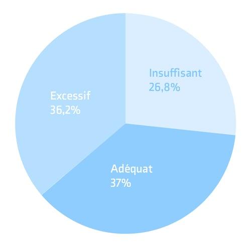 graphique-poids-grossesse-LPG